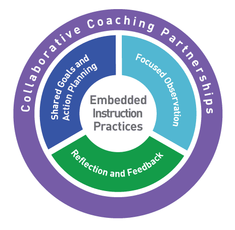 Graphic of Practice-Based Coaching Components